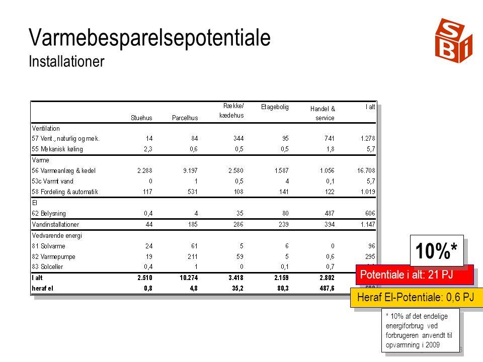 16 Potentiale i alt: 21 PJ Heraf El-Potentiale: 0,6 PJ Varmebesparelsepotentiale Installationer 10%* * 10% af det endelige energiforbrug ved forbrugeren anvendt til opvarmning i 2009