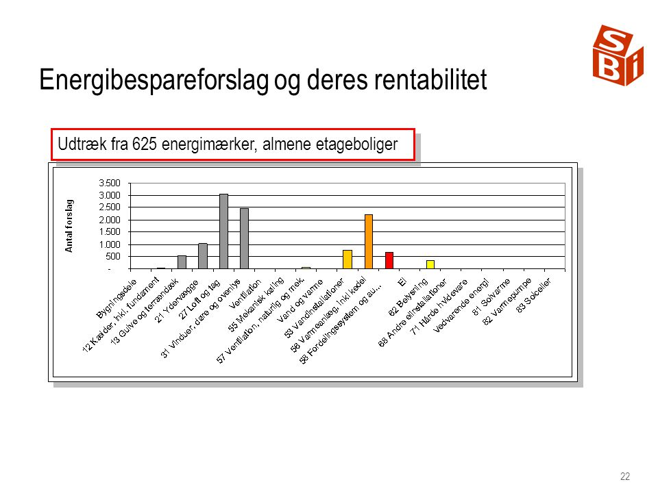 22 Energibespareforslag og deres rentabilitet Udtræk fra 625 energimærker, almene etageboliger