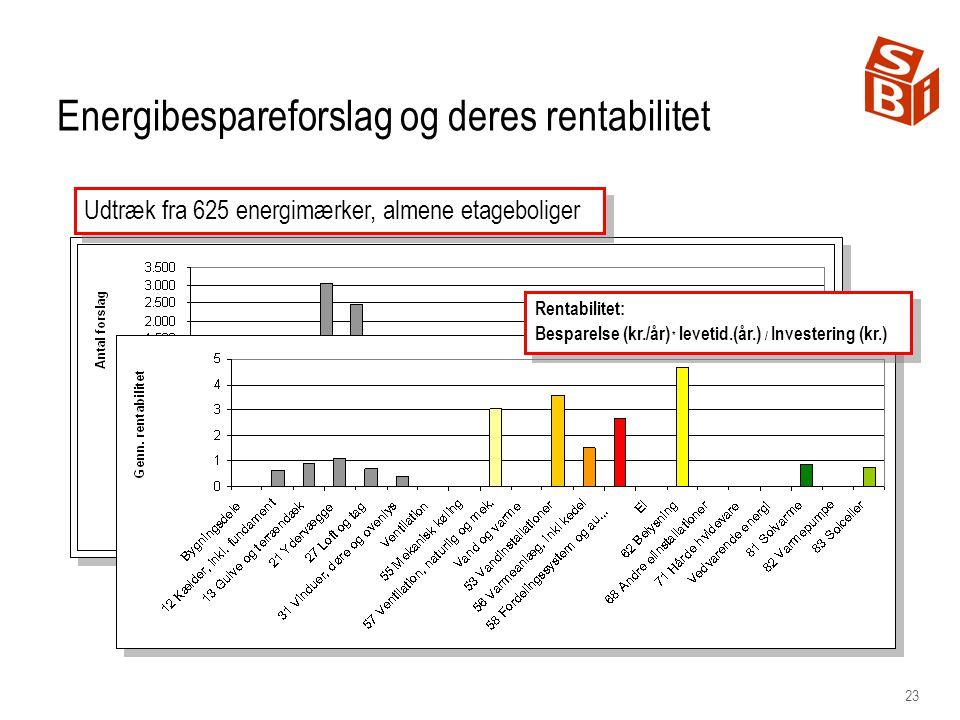 23 Energibespareforslag og deres rentabilitet Udtræk fra 625 energimærker, almene etageboliger Rentabilitet: Besparelse (kr./år) * levetid.(år.) / Investering (kr.) Rentabilitet: Besparelse (kr./år) * levetid.(år.) / Investering (kr.)