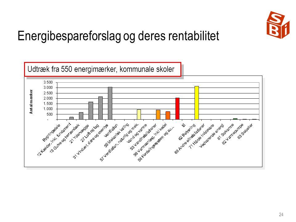 24 Udtræk fra 550 energimærker, kommunale skoler Energibespareforslag og deres rentabilitet