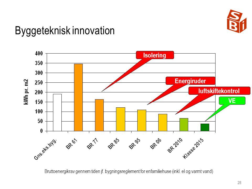 28 Byggeteknisk innovation Isolering Energiruder VE luftskiftekontrol Bruttoenergikrav gennem tiden jf.