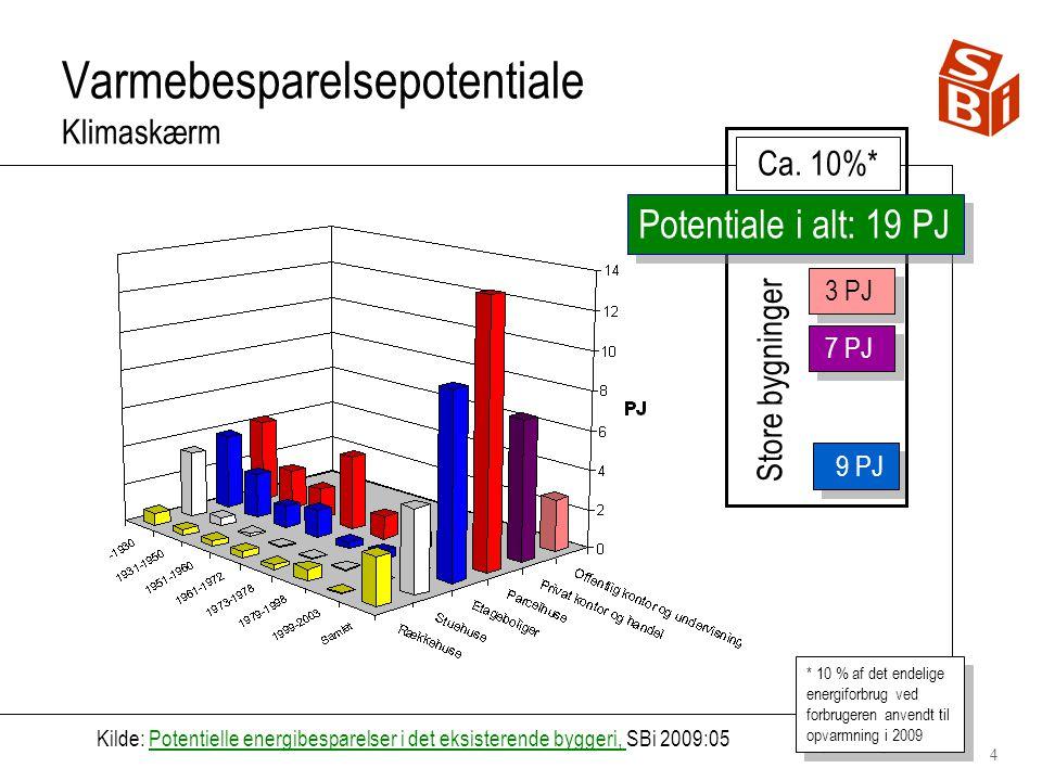 4 Varmebesparelsepotentiale Klimaskærm 3 PJ 7 PJ 9 PJ Kilde: Potentielle energibesparelser i det eksisterende byggeri, SBi 2009:05Potentielle energibesparelser i det eksisterende byggeri, * 10 % af det endelige energiforbrug ved forbrugeren anvendt til opvarmning i 2009 Ca.