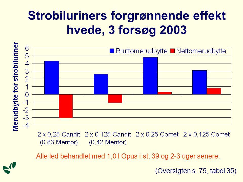 Strobiluriners forgrønnende effekt hvede, 3 forsøg 2003 (Oversigten s.