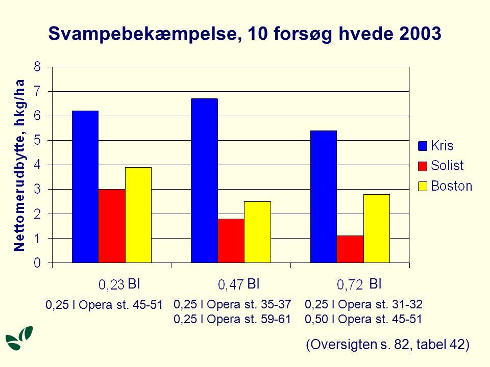 Svampebekæmpelse, 10 forsøg hvede 2003 BI 0,25 l Opera st.