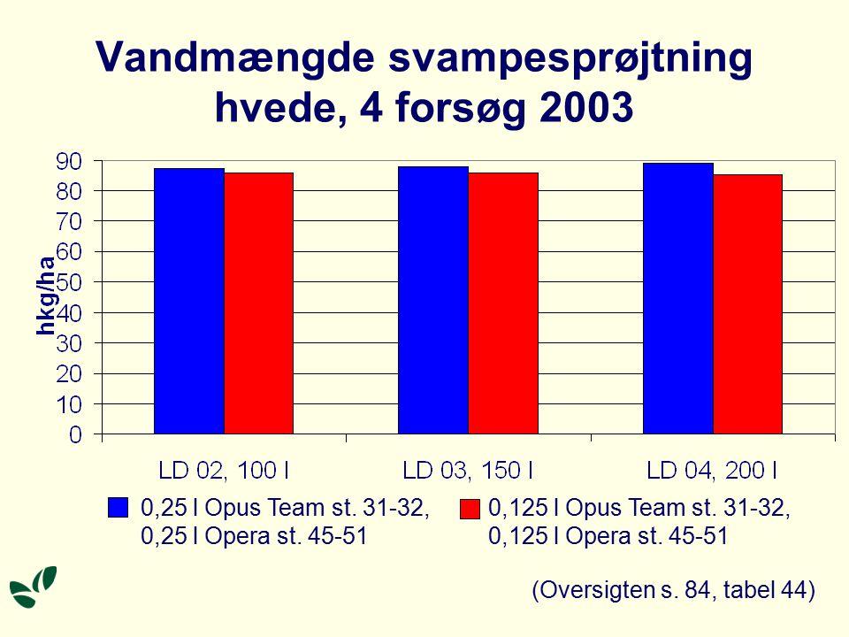Vandmængde svampesprøjtning hvede, 4 forsøg 2003 (Oversigten s.