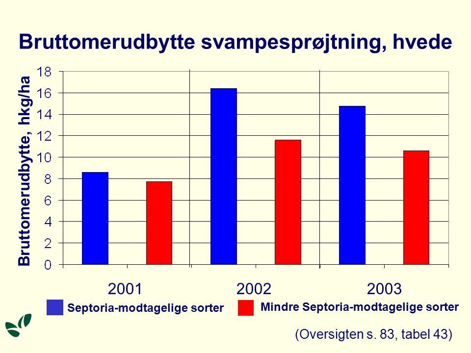 Bruttomerudbytte svampesprøjtning, hvede 200120022003 Bruttomerudbytte, hkg/ha Septoria-modtagelige sorter Mindre Septoria-modtagelige sorter (Oversigten s.