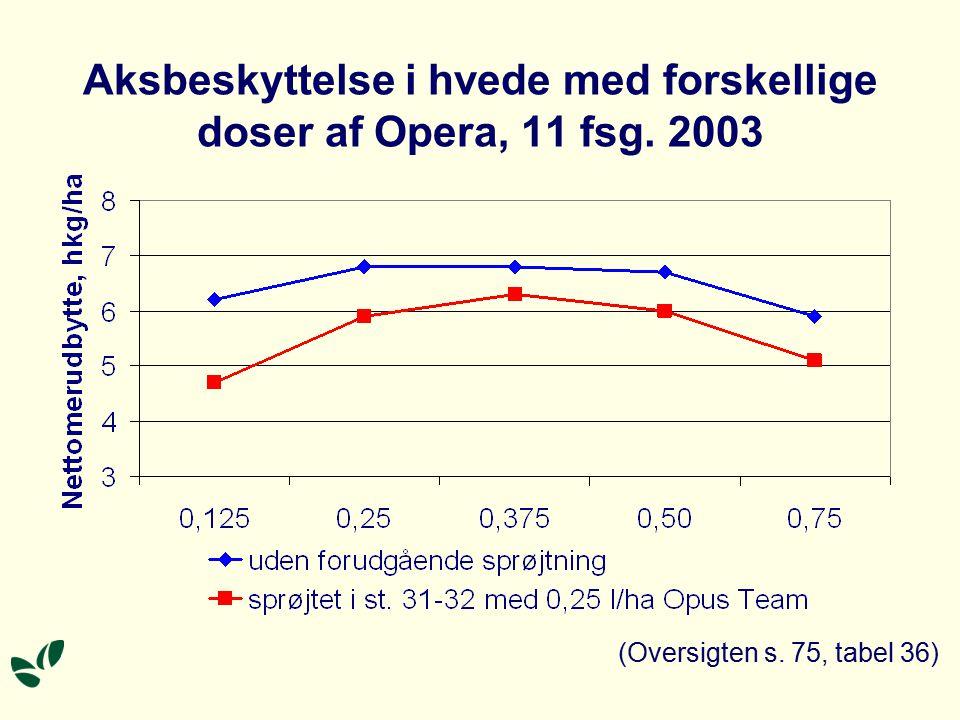 Aksbeskyttelse i hvede med forskellige doser af Opera, 11 fsg. 2003 (Oversigten s. 75, tabel 36)