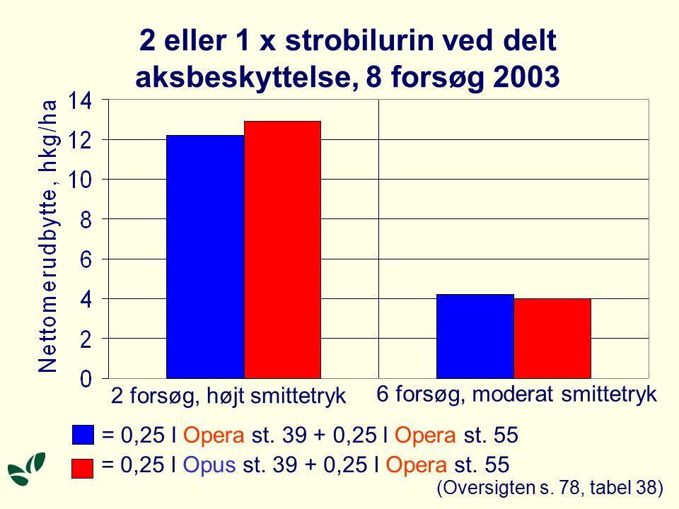 2 eller 1 x strobilurin ved delt aksbeskyttelse, 8 forsøg 2003 2 forsøg, højt smittetryk 6 forsøg, moderat smittetryk = 0,25 l Opera st.