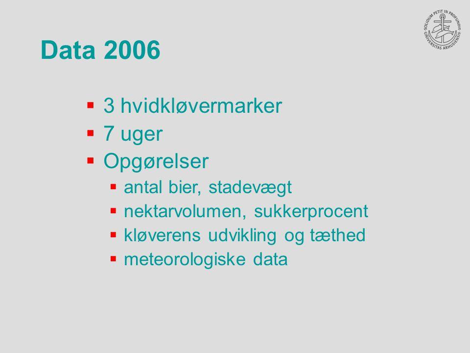 Data 2006  3 hvidkløvermarker  7 uger  Opgørelser  antal bier, stadevægt  nektarvolumen, sukkerprocent  kløverens udvikling og tæthed  meteorologiske data