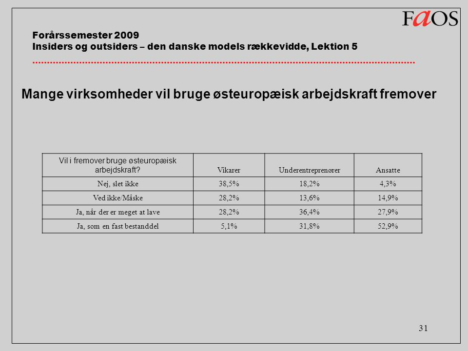 31 Vil i fremover bruge østeuropæisk arbejdskraft.