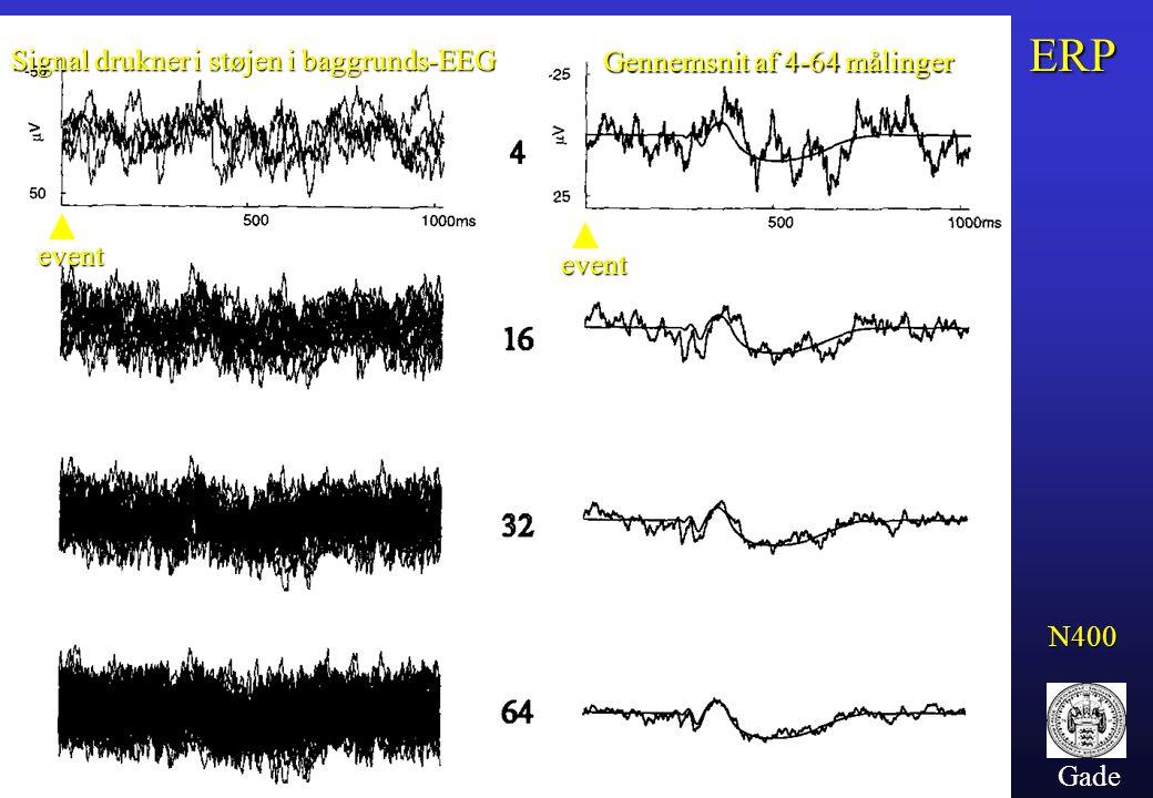 Gade Signal drukner i støjen i baggrunds-EEG Gennemsnit af 4-64 målinger event event N400 ERP