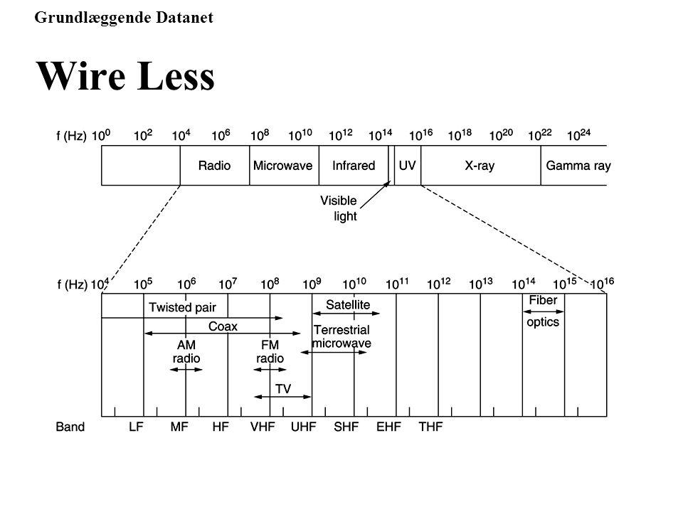 Grundlæggende Datanet Wire Less