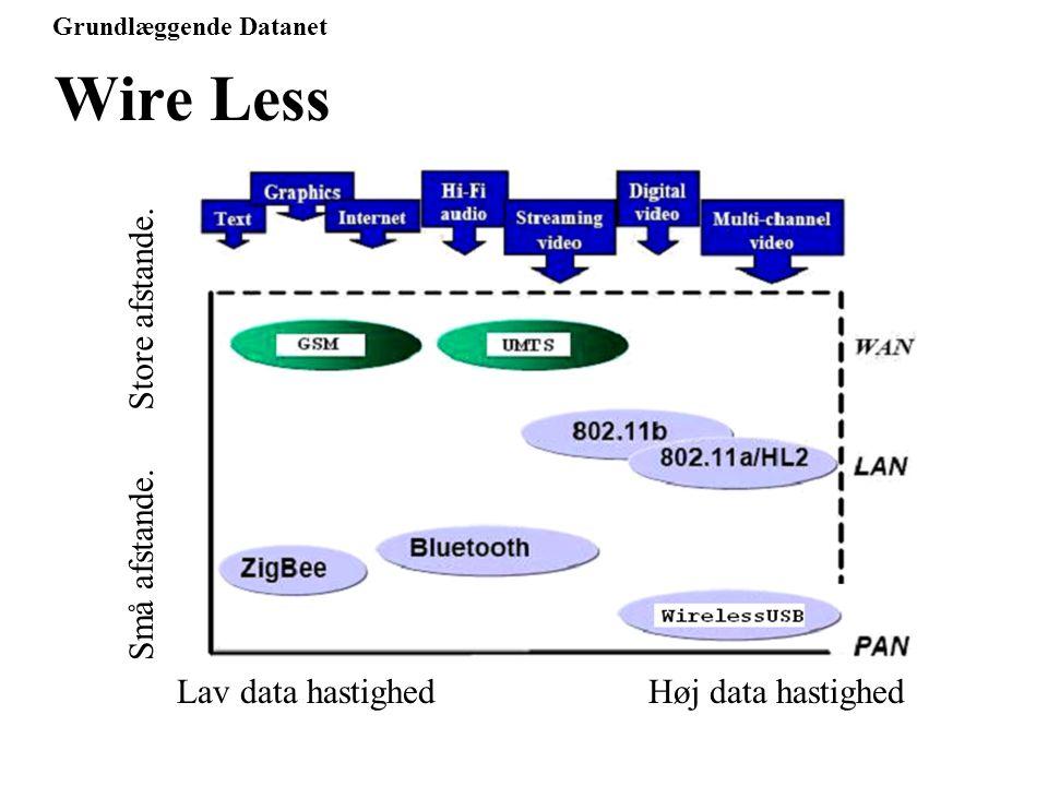 Grundlæggende Datanet Wire Less Lav data hastighedHøj data hastighed Små afstande. Store afstande.