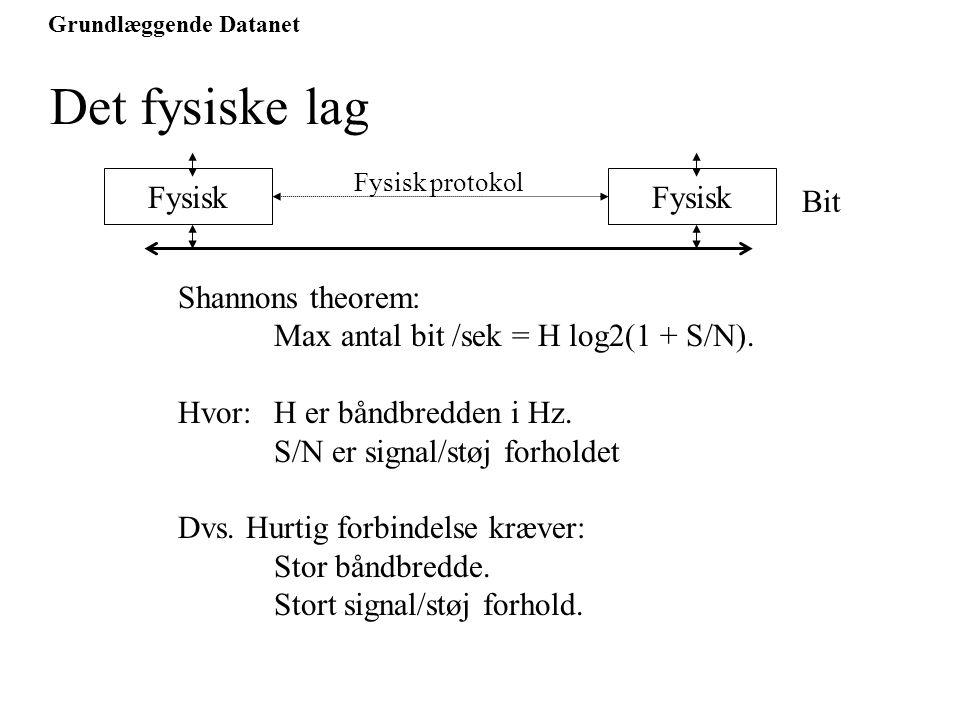 Grundlæggende Datanet Det fysiske lag Fysisk Fysisk protokol Bit Fysisk Shannons theorem: Max antal bit /sek = H log2(1 + S/N).