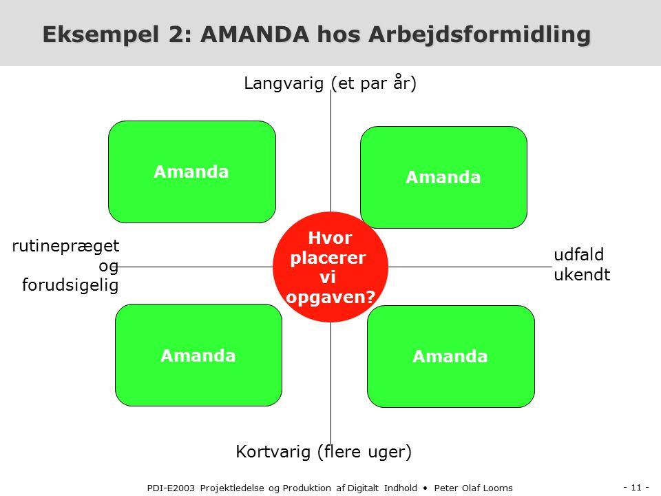 - 11 - PDI-E2003 Projektledelse og Produktion af Digitalt Indhold Peter Olaf Looms Eksempel 2: AMANDA hos Arbejdsformidling Eksempel 2: AMANDA hos Arbejdsformidling Kortvarig (flere uger) Langvarig (et par år) rutinepræget og forudsigelig udfald ukendt Amanda Hvor placerer vi opgaven