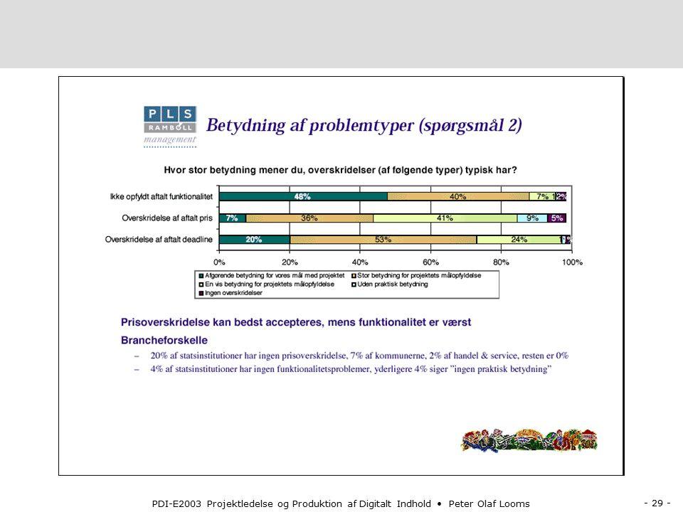 - 29 - PDI-E2003 Projektledelse og Produktion af Digitalt Indhold Peter Olaf Looms