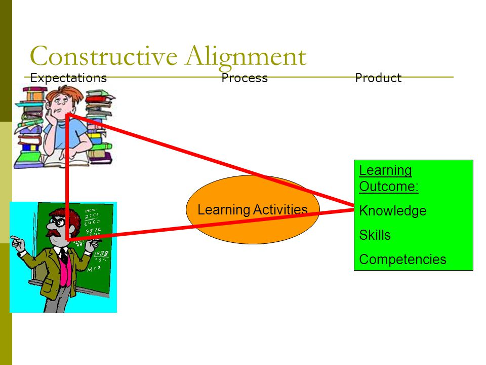 Constructive Alignment Learning Activities Learning Outcome: Knowledge Skills Competencies ProcessProductExpectations