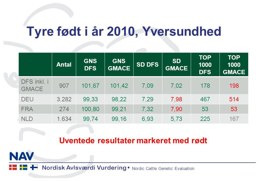 Nordisk Avlsværdi Vurdering Nordic Cattle Genetic Evaluation Tyre født i år 2010, Yversundhed Antal GNS DFS GNS GMACE SD DFS SD GMACE TOP 1000 DFS TOP 1000 GMACE DFS inkl.