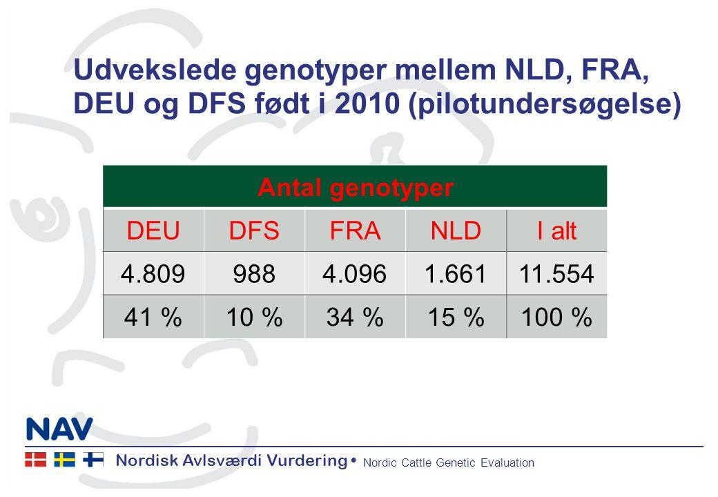 Nordisk Avlsværdi Vurdering Nordic Cattle Genetic Evaluation Udvekslede genotyper mellem NLD, FRA, DEU og DFS født i 2010 (pilotundersøgelse) 1.