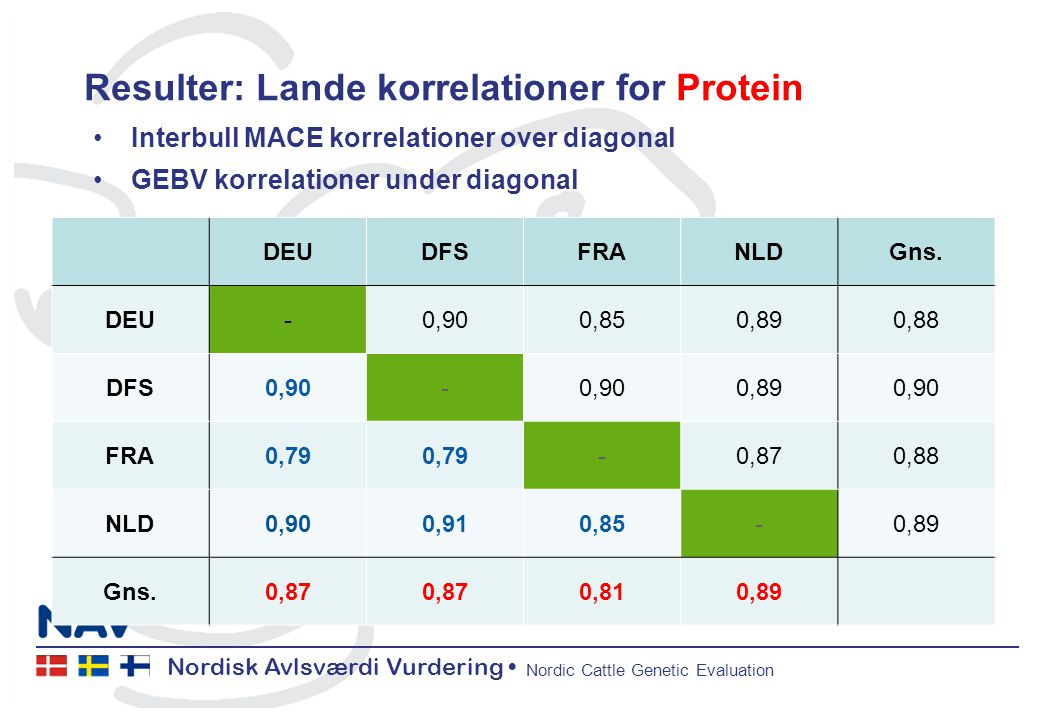 Nordisk Avlsværdi Vurdering Nordic Cattle Genetic Evaluation Resulter: Lande korrelationer for Protein Interbull MACE korrelationer over diagonal GEBV korrelationer under diagonal DEUDFSFRANLDGns.