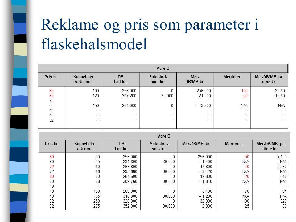 Reklame og pris som parameter i flaskehalsmodel Vare C Pris kr.Kapacitets træk timer DB i alt kr.