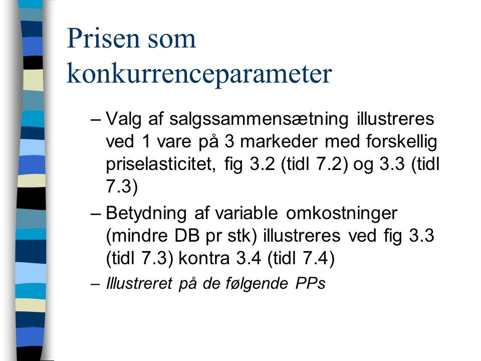 Prisen som konkurrenceparameter –Valg af salgssammensætning illustreres ved 1 vare på 3 markeder med forskellig priselasticitet, fig 3.2 (tidl 7.2) og 3.3 (tidl 7.3) –Betydning af variable omkostninger (mindre DB pr stk) illustreres ved fig 3.3 (tidl 7.3) kontra 3.4 (tidl 7.4) –Illustreret på de følgende PPs