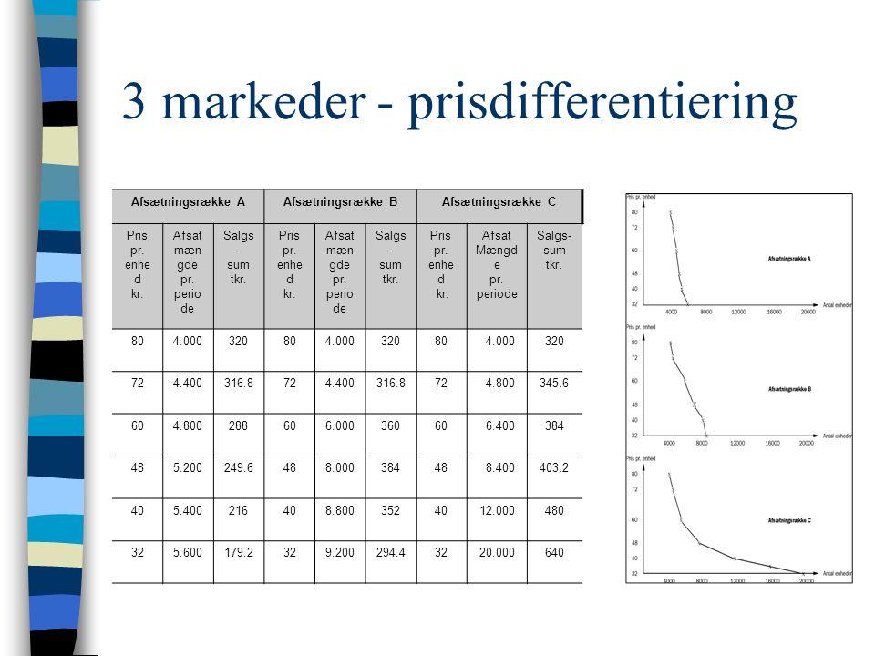 3 markeder - prisdifferentiering Afsætningsrække AAfsætningsrække BAfsætningsrække C Pris pr.