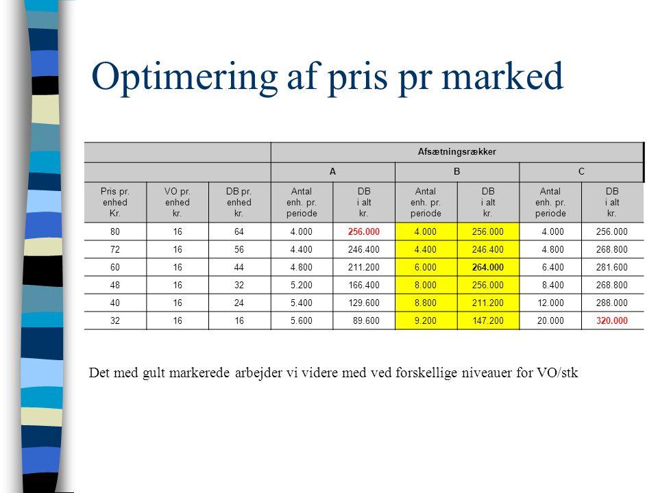 Optimering af pris pr marked Afsætningsrækker ABC Pris pr.