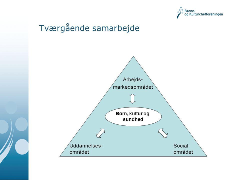 Børn, kultur og sundhed Arbejds- markedsområdet Uddannelses- området Social- området Tværgående samarbejde