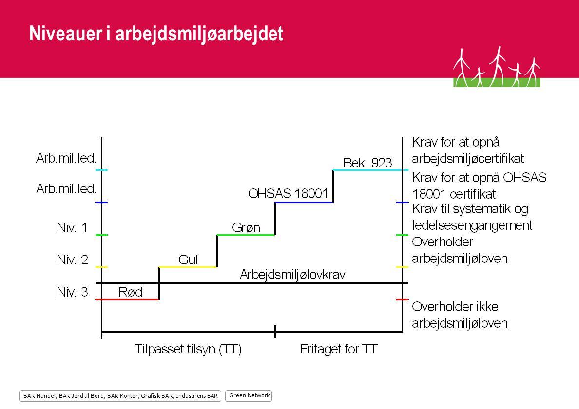 Green Network BAR Handel, BAR Jord til Bord, BAR Kontor, Grafisk BAR, Industriens BAR Niveauer i arbejdsmiljøarbejdet