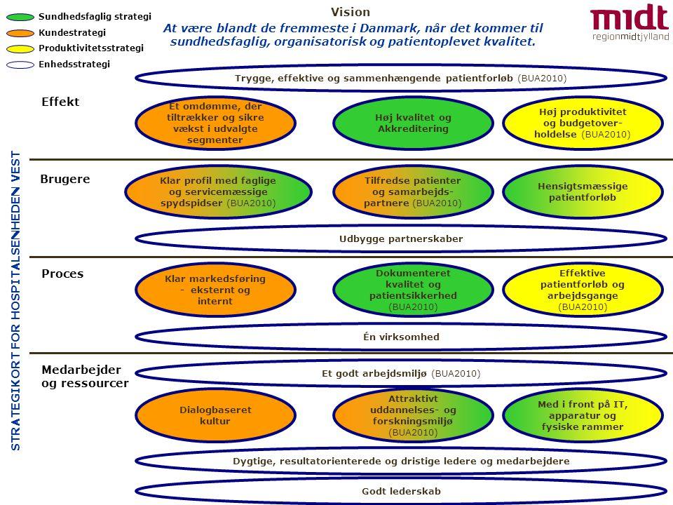 Effekt Brugere Medarbejder og ressourcer Høj produktivitet og budgetover- holdelse (BUA2010) Effektive patientforløb og arbejdsgange (BUA2010) Med i front på IT, apparatur og fysiske rammer Hensigtsmæssige patientforløb Tilfredse patienter og samarbejds- partnere (BUA2010) Trygge, effektive og sammenhængende patientforløb (BUA2010) Høj kvalitet og Akkreditering Dokumenteret kvalitet og patientsikkerhed (BUA2010) Dialogbaseret kultur Et omdømme, der tiltrækker og sikre vækst i udvalgte segmenter Klar profil med faglige og servicemæssige spydspidser (BUA2010) Klar markedsføring - eksternt og internt Attraktivt uddannelses- og forskningsmiljø (BUA2010) Sundhedsfaglig strategi Kundestrategi Produktivitetsstrategi Enhedsstrategi Proces Udbygge partnerskaber Én virksomhed Dygtige, resultatorienterede og dristige ledere og medarbejdere Et godt arbejdsmiljø (BUA2010) Godt lederskab STRATEGIKORT FOR HOSPITALSENHEDEN VEST At være blandt de fremmeste i Danmark, når det kommer til sundhedsfaglig, organisatorisk og patientoplevet kvalitet.
