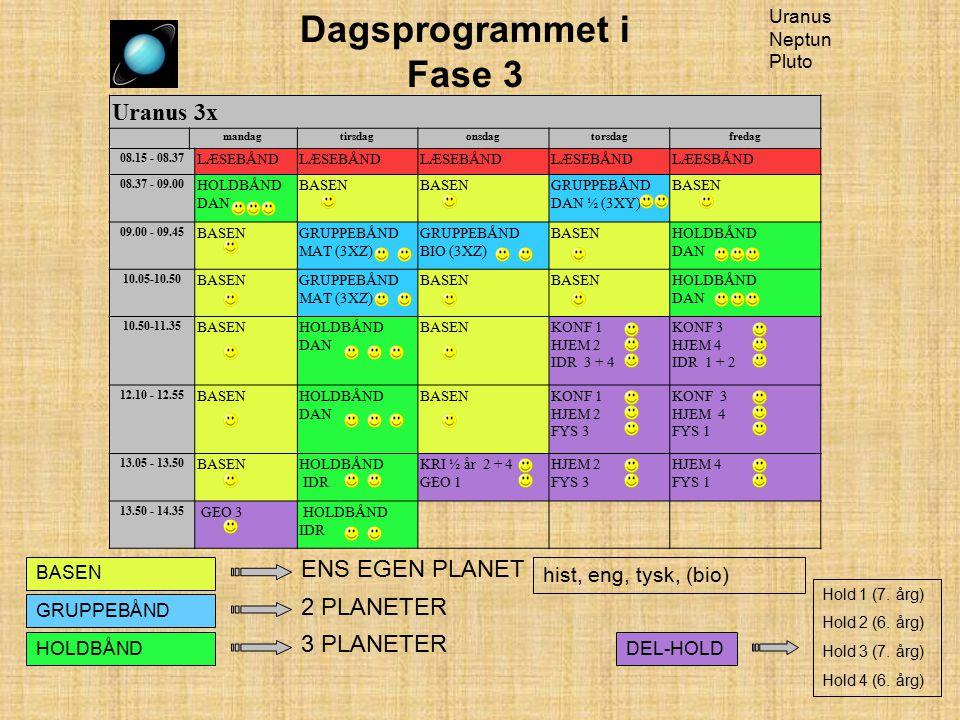 Dagsprogrammet i Fase 3 Uranus Neptun Pluto Uranus 3x mandagtirsdagonsdagtorsdagfredag 08.15 - 08.37 LÆSEBÅND LÆESBÅND 08.37 - 09.00 HOLDBÅND DAN BASEN GRUPPEBÅND DAN ½ (3XY) BASEN 09.00 - 09.45 BASENGRUPPEBÅND MAT (3XZ) GRUPPEBÅND BIO (3XZ) BASENHOLDBÅND DAN 10.05-10.50 BASENGRUPPEBÅND MAT (3XZ) BASEN HOLDBÅND DAN 10.50-11.35 BASENHOLDBÅND DAN BASENKONF 1 HJEM 2 IDR 3 + 4 KONF 3 HJEM 4 IDR 1 + 2 12.10 - 12.55 BASENHOLDBÅND DAN BASENKONF 1 HJEM 2 FYS 3 KONF 3 HJEM 4 FYS 1 13.05 - 13.50 BASENHOLDBÅND IDR KRI ½ år 2 + 4 GEO 1 HJEM 2 FYS 3 HJEM 4 FYS 1 13.50 - 14.35 GEO 3 HOLDBÅND IDR BASEN GRUPPEBÅND HOLDBÅND ENS EGEN PLANET 2 PLANETER hist, eng, tysk, (bio) 3 PLANETER DEL-HOLD Hold 1 (7.