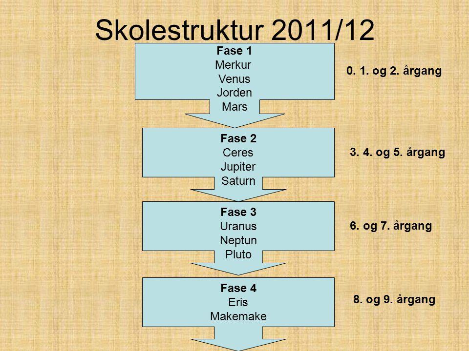 Skolestruktur 2011/12 Fase 1 Merkur Venus Jorden Mars Fase 2 Ceres Jupiter Saturn Fase 3 Uranus Neptun Pluto Fase 4 Eris Makemake 0.