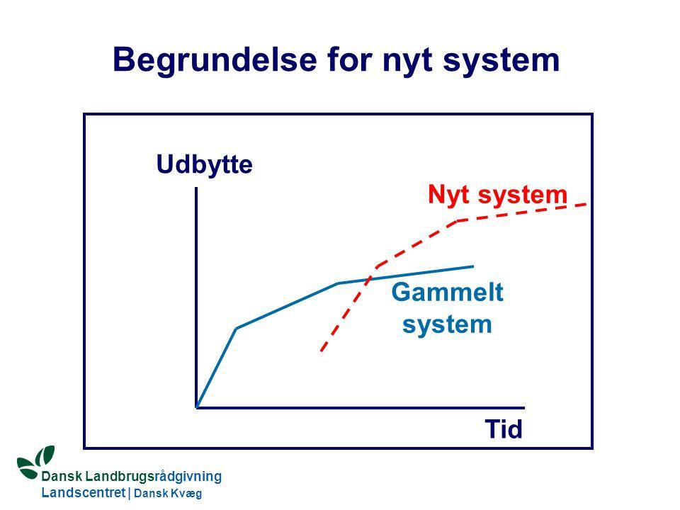 Dansk Landbrugsrådgivning Landscentret | Dansk Kvæg S:\SUNDFODE\OEA\Fodringsdag 2004\Ole Aaes.ppt Begrundelse for nyt system Tid Udbytte Gammelt system Nyt system