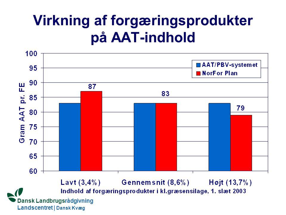 Dansk Landbrugsrådgivning Landscentret | Dansk Kvæg S:\SUNDFODE\OEA\Fodringsdag 2004\Ole Aaes.ppt Virkning af forgæringsprodukter på AAT-indhold