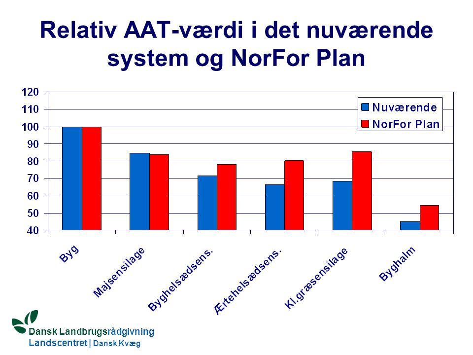 Dansk Landbrugsrådgivning Landscentret | Dansk Kvæg S:\SUNDFODE\OEA\Fodringsdag 2004\Ole Aaes.ppt Relativ AAT-værdi i det nuværende system og NorFor Plan