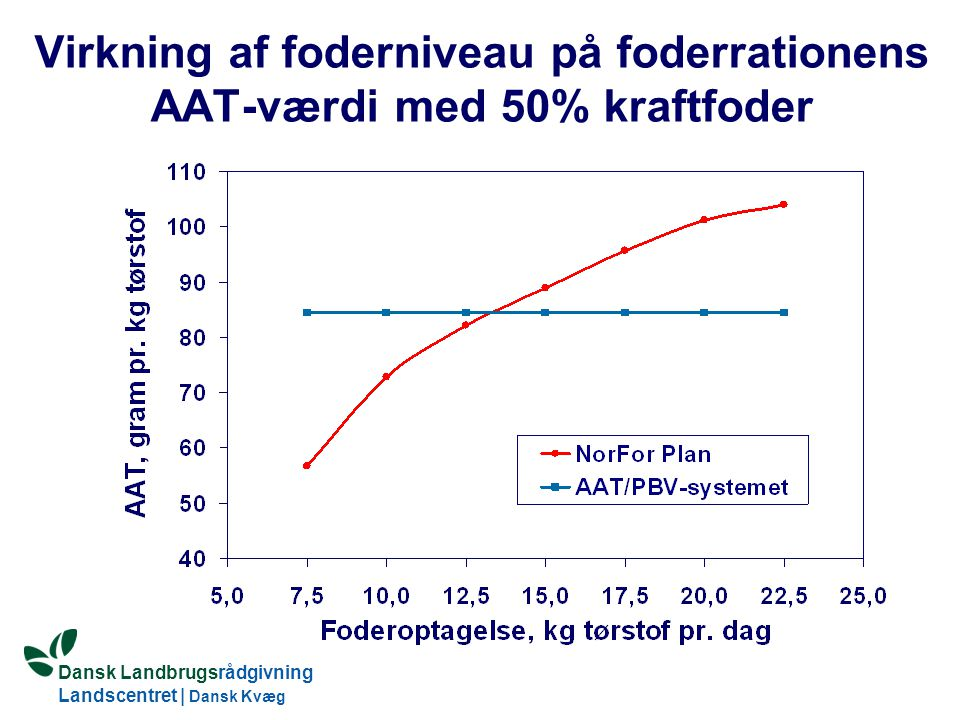 Dansk Landbrugsrådgivning Landscentret | Dansk Kvæg S:\SUNDFODE\OEA\Fodringsdag 2004\Ole Aaes.ppt Virkning af foderniveau på foderrationens AAT-værdi med 50% kraftfoder
