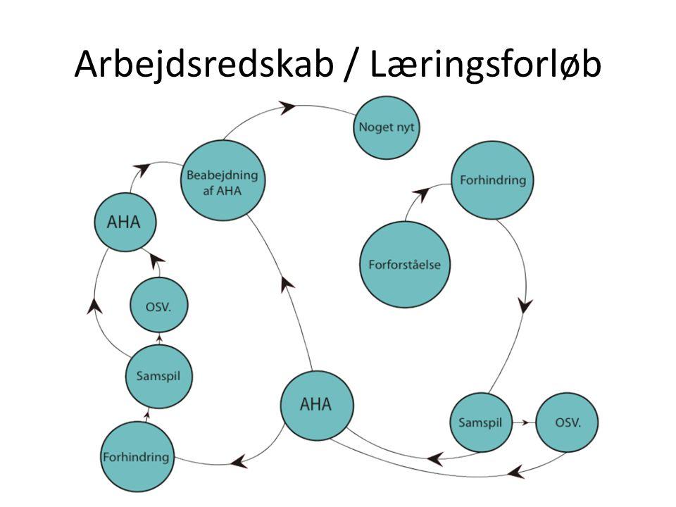 Arbejdsredskab / Læringsforløb