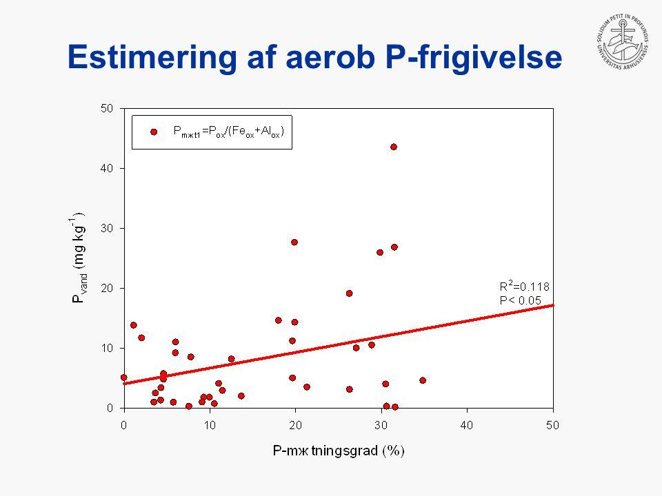 Estimering af aerob P-frigivelse