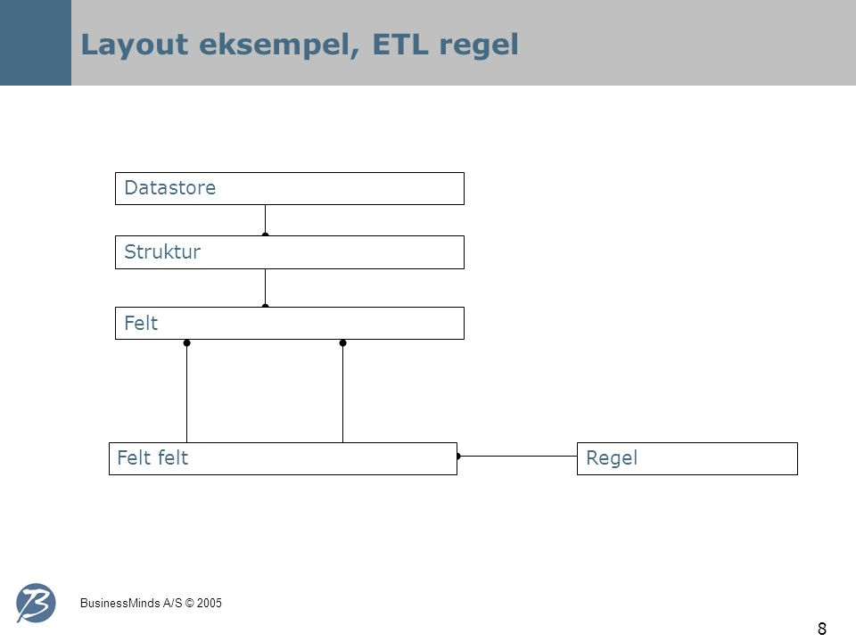 BusinessMinds A/S © 2005 8 Layout eksempel, ETL regel Datastore Felt Struktur Felt feltRegel