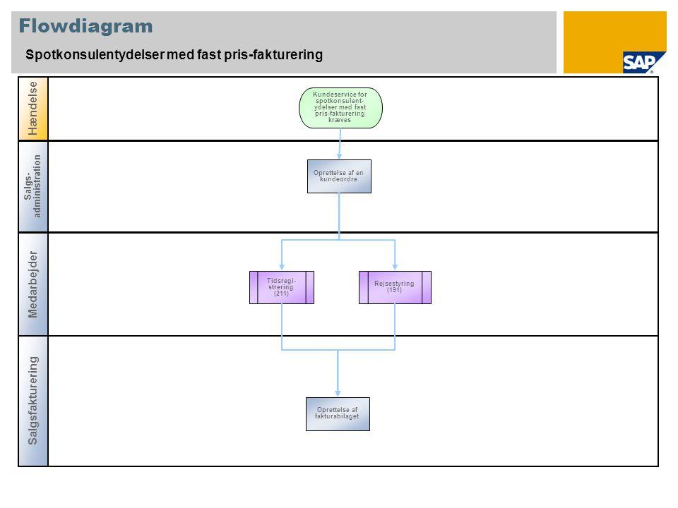 Flowdiagram Spotkonsulentydelser med fast pris-fakturering Medarbejder Salgsfakturering Hændelse Salgs- administration Tidsregi- strering (211) Oprettelse af en kundeordre Kundeservice for spotkonsulent- ydelser med fast pris-fakturering kræves Oprettelse af fakturabilaget Rejsestyring (191)
