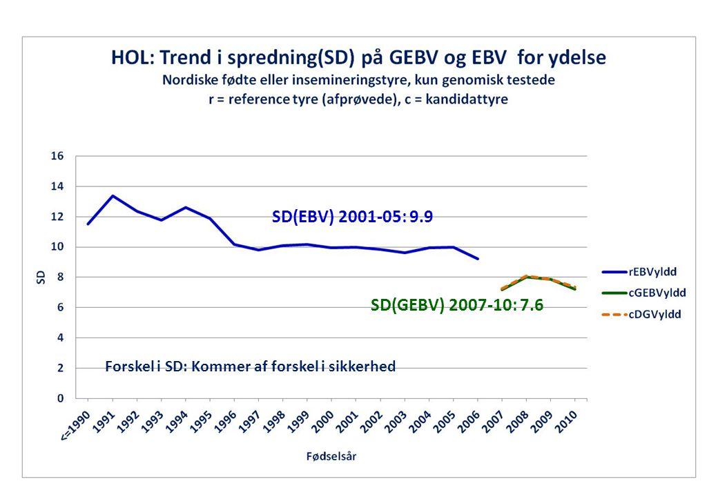 SD(EBV) 2001-05: 9.9 SD(GEBV) 2007-10: 7.6 Forskel i SD: Kommer af forskel i sikkerhed