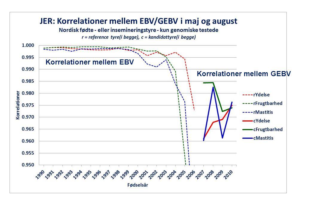 Korrelationer mellem EBV Korrelationer mellem GEBV