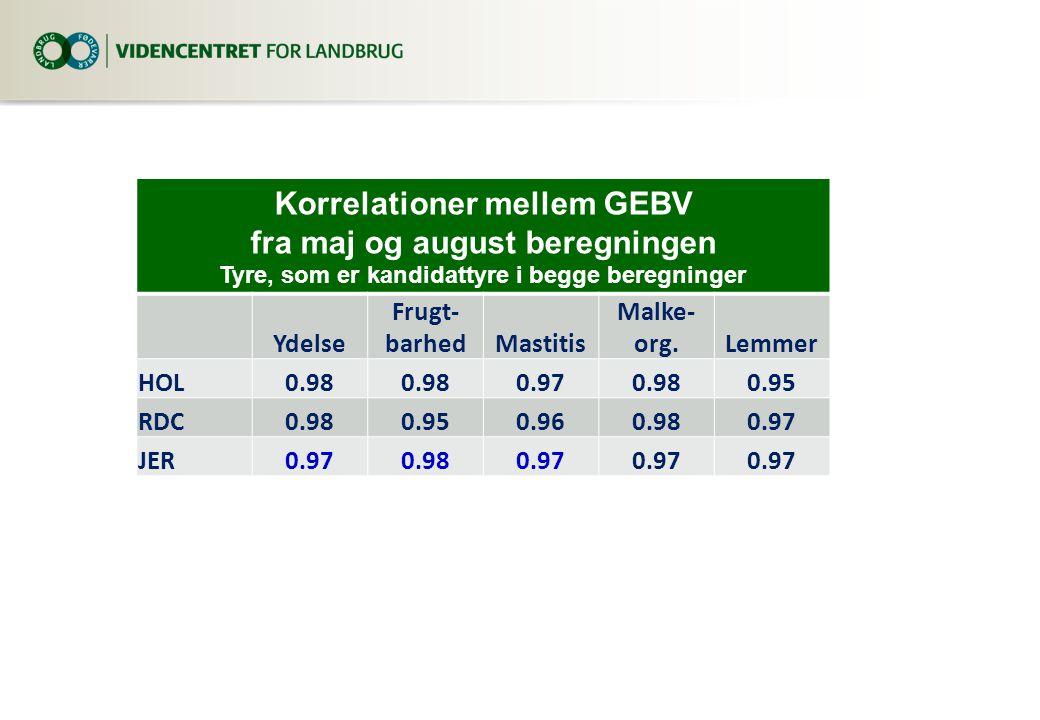 fra maj og august beregningen Tyre, som er kandidattyre i begge beregninger Ydelse Frugt- barhedMastitis Malke- org.Lemmer HOL0.98 0.970.980.95 RDC0.980.950.960.980.97 JER0.970.980.97
