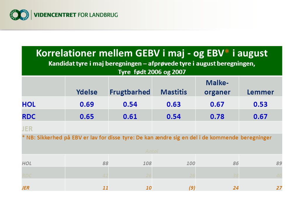 Korrelationer mellem GEBV i maj - og EBV* i august Kandidat tyre i maj beregningen – afprøvede tyre i august beregningen, Tyre født 2006 og 2007 YdelseFrugtbarhedMastitis Malke- organerLemmer HOL0.690.540.630.670.53 RDC0.650.610.540.780.67 JER * NB: Sikkerhed på EBV er lav for disse tyre: De kan ændre sig en del i de kommende beregninger Antal HOL881081008689 RDC4226 3840 JER1110(9)2427