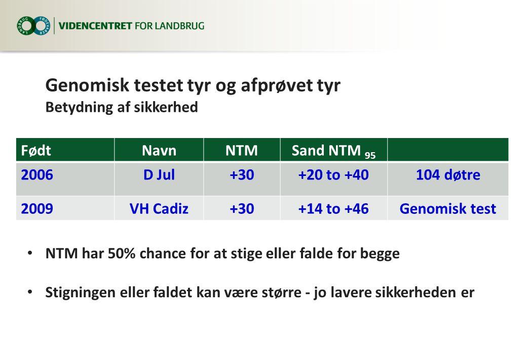 Genomisk testet tyr og afprøvet tyr Betydning af sikkerhed FødtNavnNTMSand NTM 95 2006D Jul+30+20 to +40104 døtre 2009VH Cadiz+30+14 to +46Genomisk test NTM har 50% chance for at stige eller falde for begge Stigningen eller faldet kan være større - jo lavere sikkerheden er