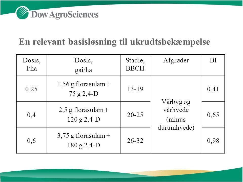 En relevant basisløsning til ukrudtsbekæmpelse Dosis, l/ha Dosis, gai/ha Stadie, BBCH AfgrøderBI 0,25 1,56 g florasulam + 75 g 2,4-D 13-19 Vårbyg og vårhvede (minus durumhvede) 0,41 0,4 2,5 g florasulam + 120 g 2,4-D 20-250,65 0,6 3,75 g florasulam + 180 g 2,4-D 26-320,98
