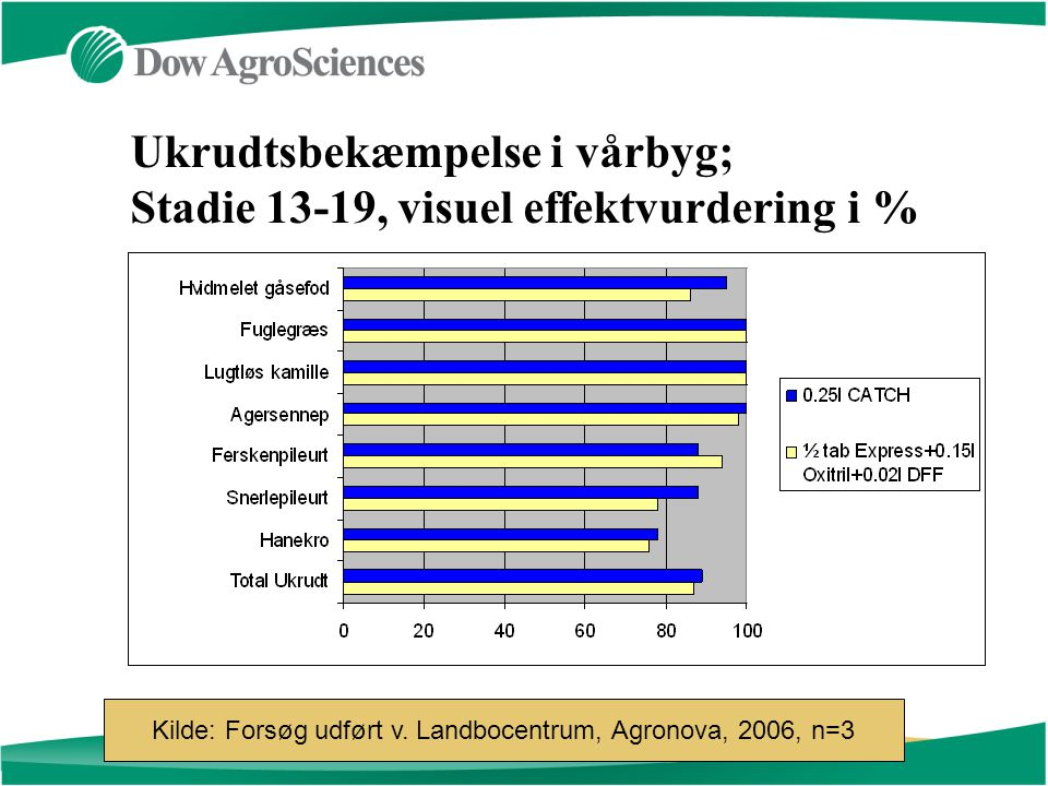 Ukrudtsbekæmpelse i vårbyg; Stadie 13-19, visuel effektvurdering i % Kilde: Forsøg udført v.