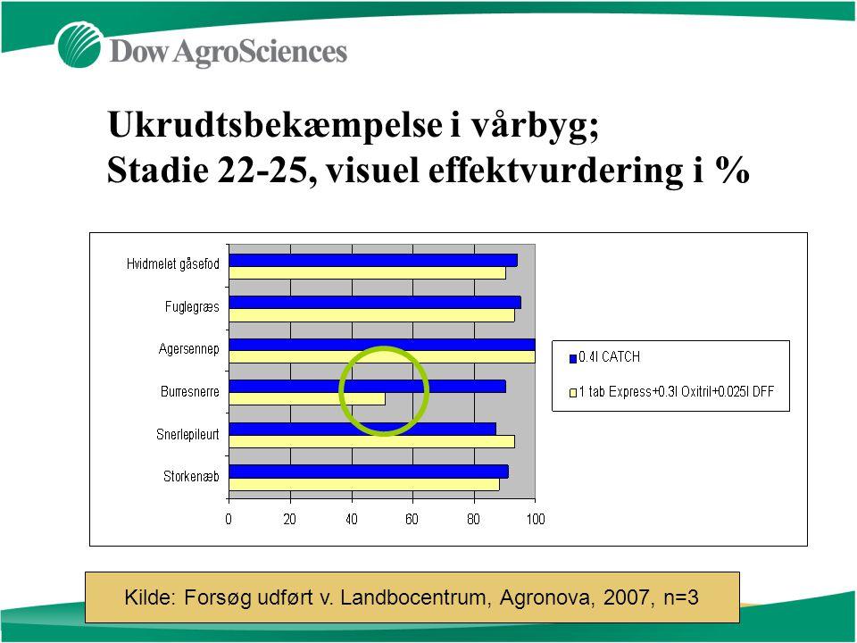 Ukrudtsbekæmpelse i vårbyg; Stadie 22-25, visuel effektvurdering i % Kilde: Forsøg udført v.