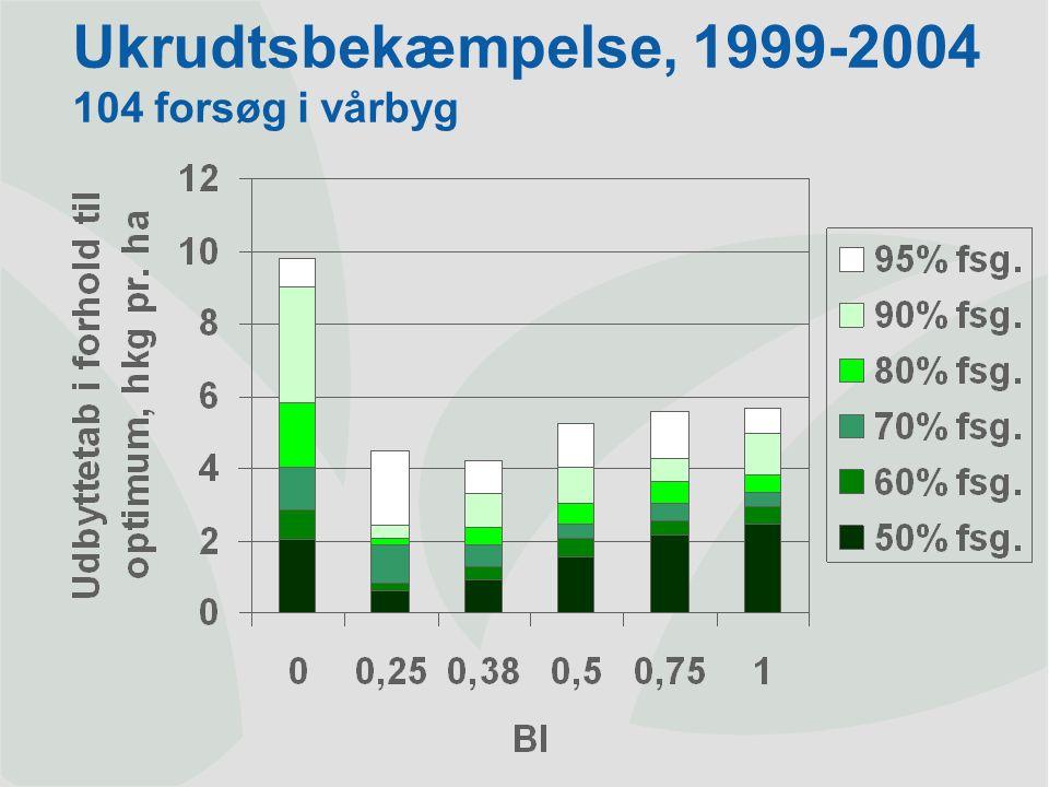 Ukrudtsbekæmpelse, 1999-2004 104 forsøg i vårbyg